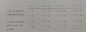 انواع وزن در اشعار فارسی